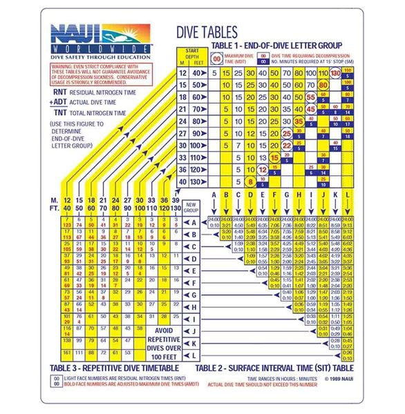 NAUI Dive Table Wall Chart