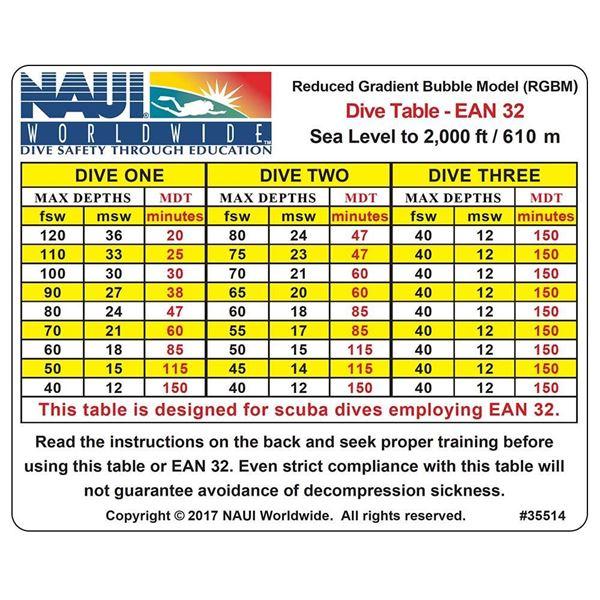 Dive Tables, RGBM Tables EANx-32 0-2M Ft