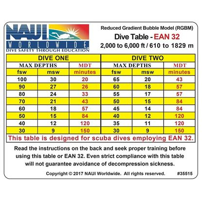 Dive Tables, RGBM EANx-32 2-6M Ft