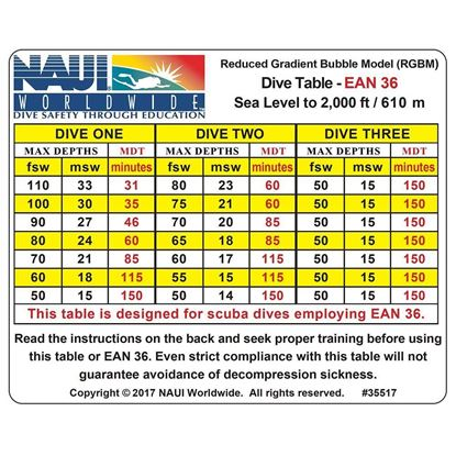 Dive Tables, RGBM EANx-36 0-2M Ft