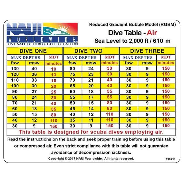 Dive Tables, RGBM Tables Air 0-2M Ft