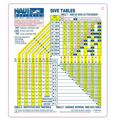 NAUI Air Dive Table